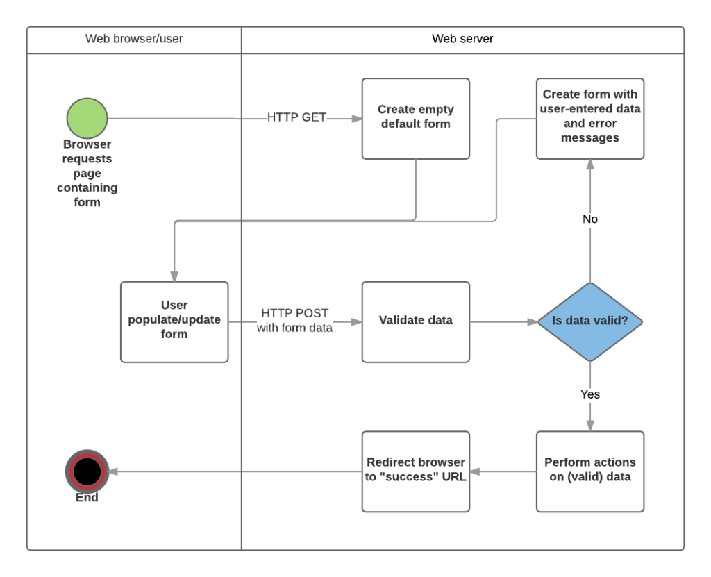 Form submit flow.